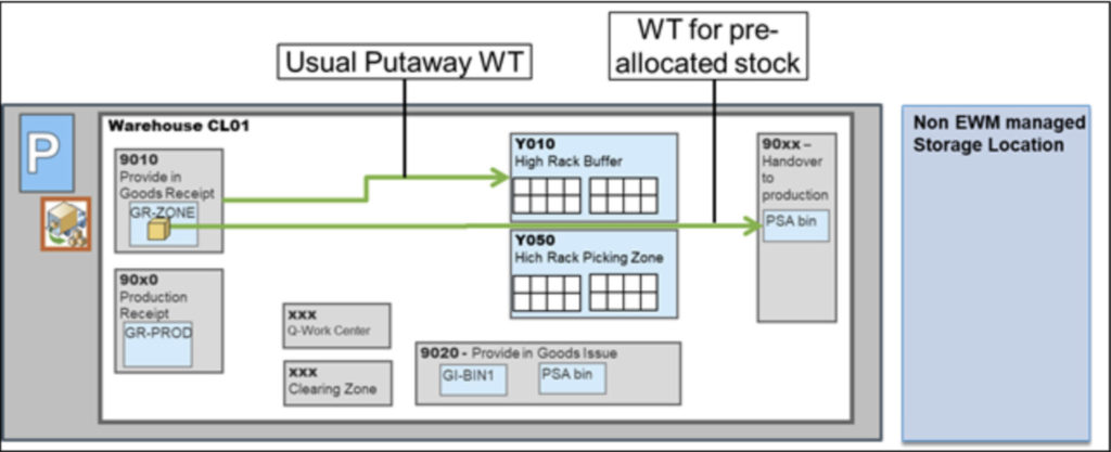 Preallocated Stock Flow for EWM on S/4HANA 2020