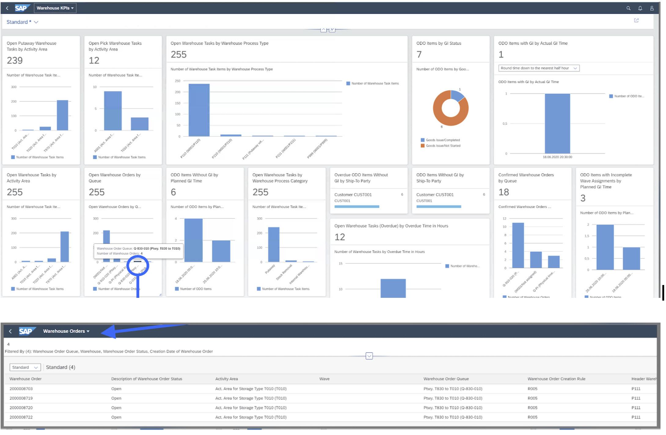 Warehouse KPIs for EWM on S/4HANA 2020
